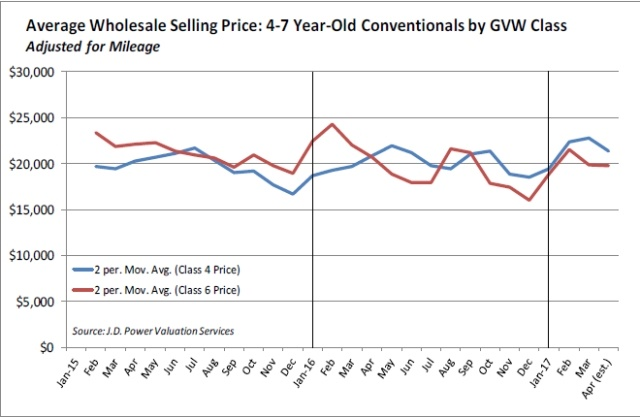 Average wholesale selling prices for four to seven year old Class 4 and Class 6 trucks (Source: JD Power)