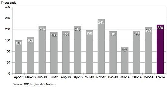 Change in Total Nonfarm Private Employment.
