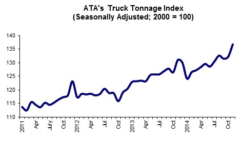 Graph via ATA.