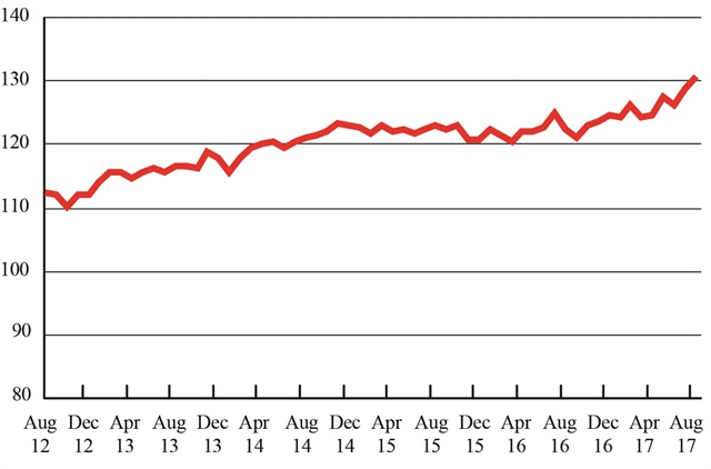 Freight Transportation Services Index, August 2012 - August 2017. Graphic: U.S. DOT