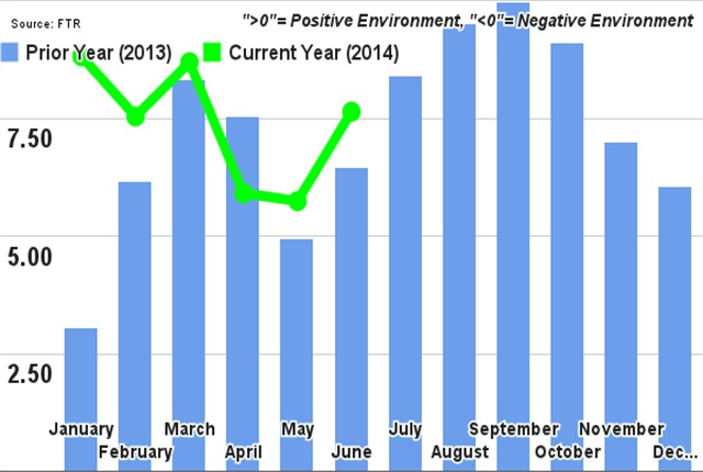 FTR's Trucking Conditions Index, Jan. 2013-May 2014.