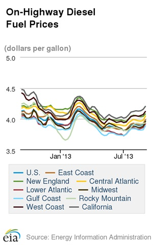 The average cost of diesel is up but is still lower thant he same time a year ago. Credit: DOE