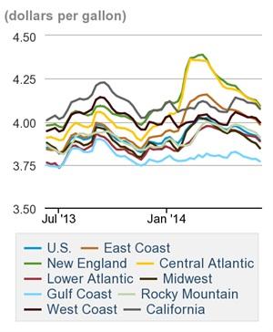 On-highway diesel fuel prices. Credit: U.S. DOE