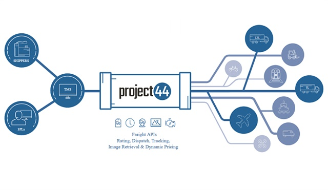 Image via project44