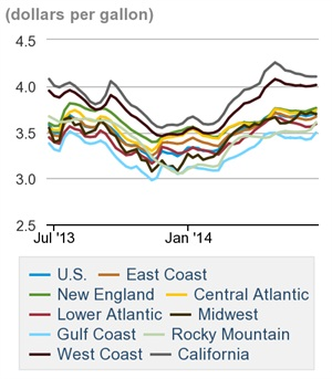 Regular gasoline prices. Credit: U.S. DOE
