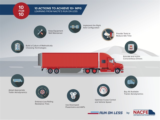 10 actions truck fleets can take away from the Run on Less report on how to improve fuel efficiency. Graphic: NACFE