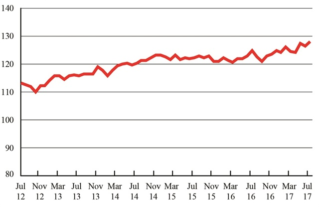 Freight Transportation Services Index, July 2012 - July 2017. Graphic: U.S. DOT