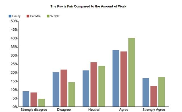 Graph via Stay Metrics.