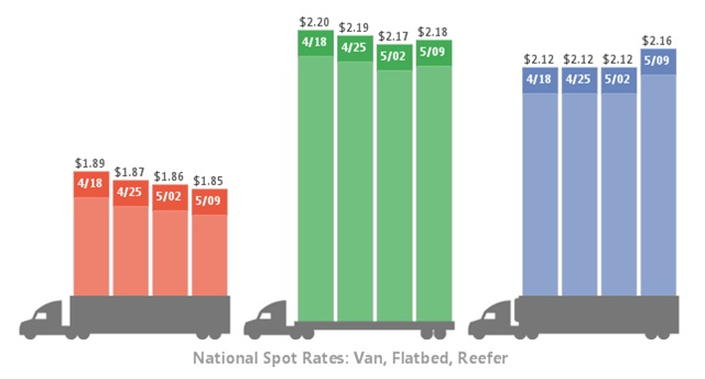 National average spot freight rates, four-week trend. Graphic: DAT