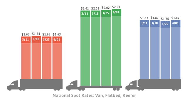 Spot freight rates over the past four weeks. Graphic: DAT