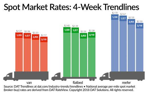 Spot Load Posts, Capacity Hold Firm as Rates Continue