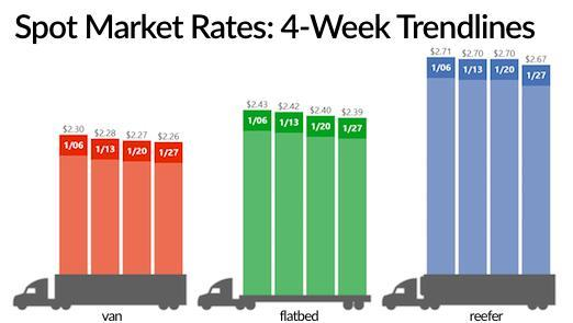 Average spot truckload freight rates over the past four weeks. Graphic: DAT