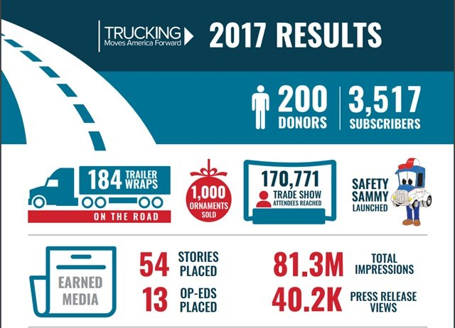 Trucking Moves America Forward continued to expand its outreach in 2017, to help get the word out on trucking's importance in the U.S.
