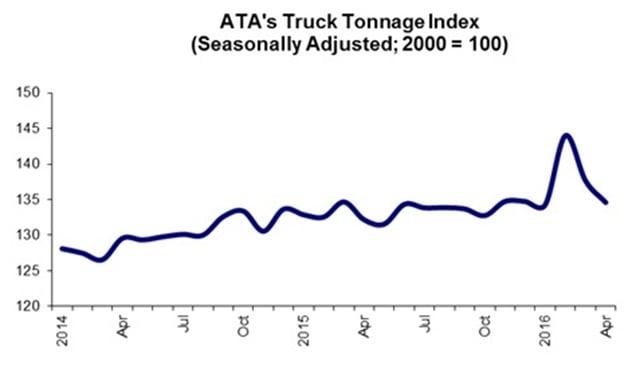 Graph: ATA