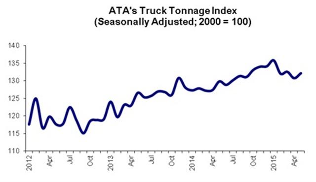Graph via ATA