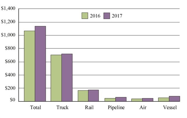 The value U.S.-North American freight by mode in billions: 2016-2017. Graphic: U.S. DOT