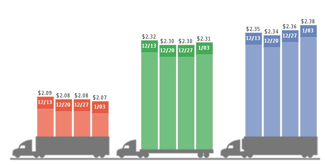 Spot freight rates, left to right, for vans, flatbeds and reefers, the past four weeks. Graphic: DAT Solutions