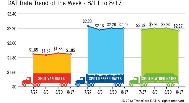 Spot market freight rates are remaining stronger than usual for this time of year says DAT. Credit: DAT