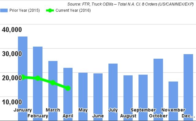Monthly Class 8 truck orders. Source: FTR