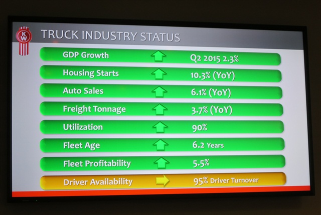 A presentation slide showing nearly all systems go in economic factors affecting trucking.
