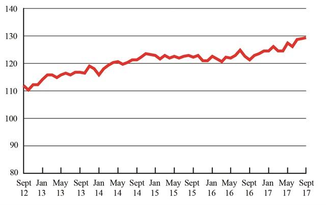 Freight Transportation Services Index, September 2012 - September 2017. Graphic: U.S. DOT