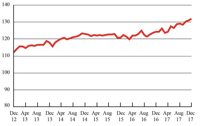 Freight Transportation Services Index, December 2012 - December 2017. Credit: U.S. DOT