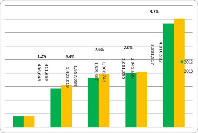 Third Quarter 2013 Intermodal Volume Comparisons