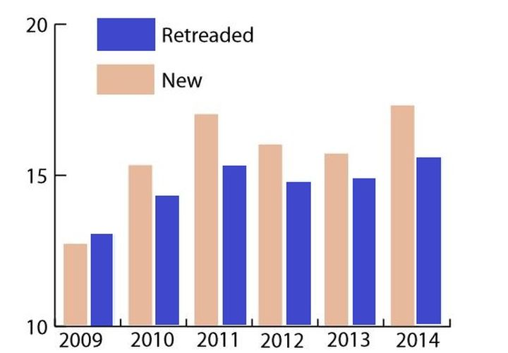 Replacement Truck Tire Demand Doubles