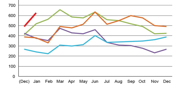 Spot Market Truckload Rates Soar in January