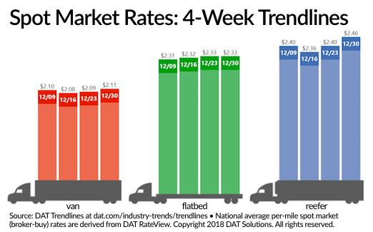 Spot Van, Refrigerated Rates End 2017 at Highs for the Year