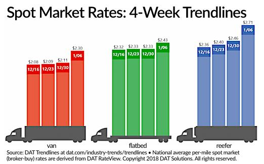 Spot Truckload Rates Surge to Start New Year