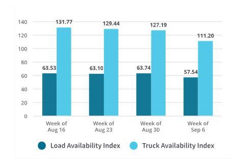 Truckstop.com and FTR Launch Advanced Trans4Cast