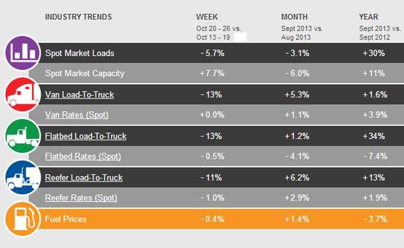 Spot Market Rates and Freight Weaken