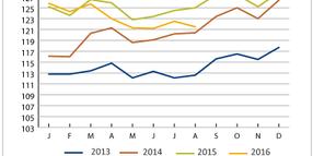 Truckload Linehaul, Intermodal Rates Continue Tumbling