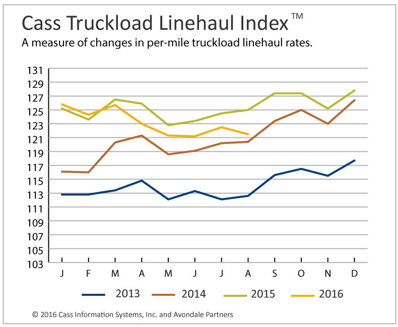 Truckload Linehaul, Intermodal Rates Continue Tumbling