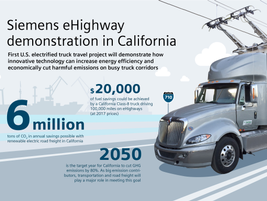 A new eHighway concept developed by Siemans may some day give fleets an on-demand choice between...