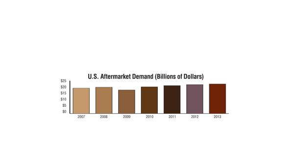 Since the Great Recession, aftermarket demand has posted year-over-year growth, climbing to its...