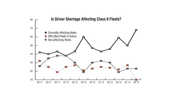 According to a recent survey from CK Commercial Vehicle Research, driver shortage is...