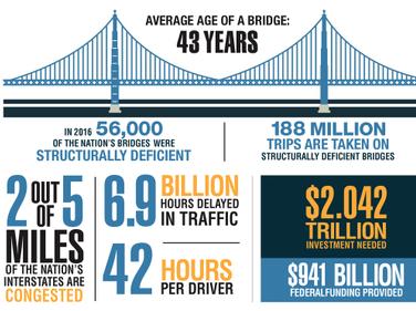 2017 HDT Fact Book: Highways