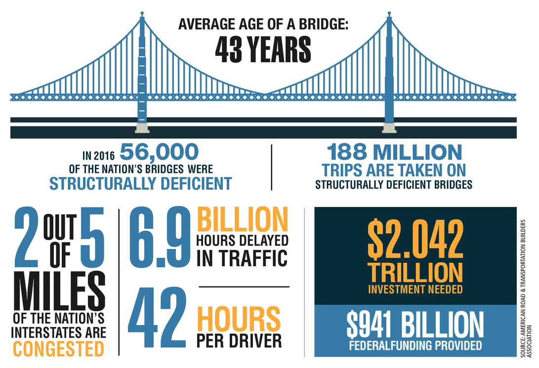 2017 HDT Fact Book: Highways