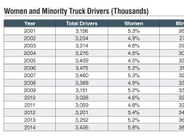 The percentages of women and minorities in the truck driver workforce today are higher than they...