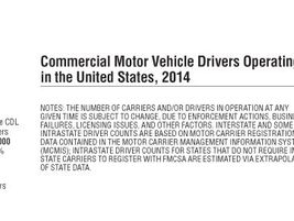 2015 HDT Fact Book: Drivers