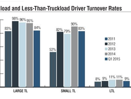 Annualized turnover rates at large and small truckload fleets fell by 12 percentage points in...