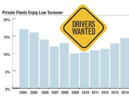 Private fleets have traditionally enjoyed much lower turnover than on-highway for-hire carriers,...