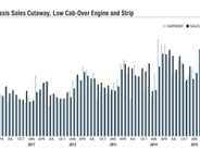 Low cab-over-engine shipments fell behind sales in 2014, but the OEMs appear to be compensating...