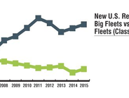 For the first five months of 2015, the small fleets made up 19.4% of the registrations and large...