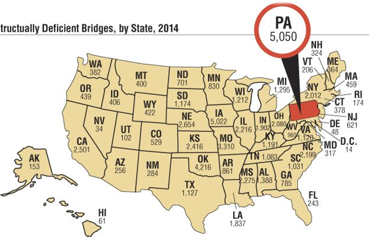 Of the country's 610,749 bridges, a total of 145,890 are considered deficient by the U.S....