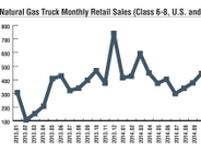 2015 HDT Fact Book: Fuel