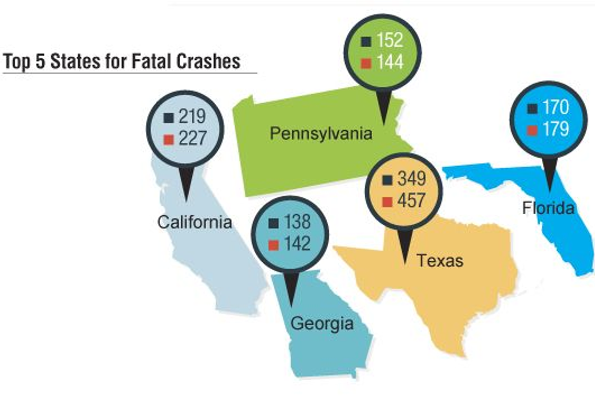 2015 HDT Fact Book: Safety