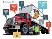 2015 HDT Fact Book: Industry